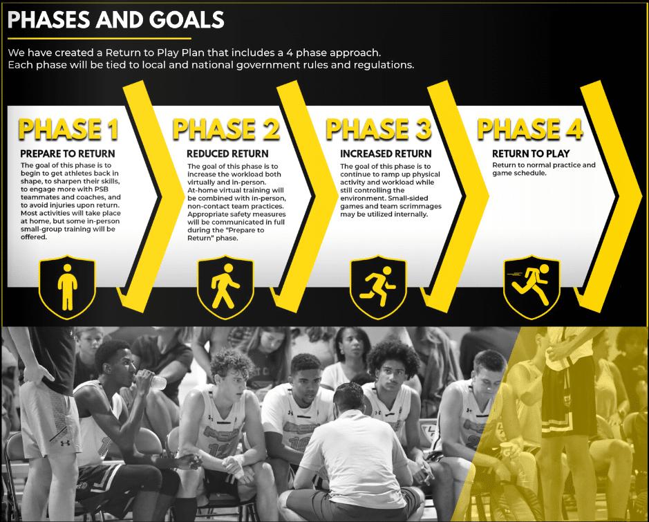 Pro Skills Basketball Return to Play Plan